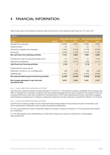 Microequities Initial Public Offering – financial tables